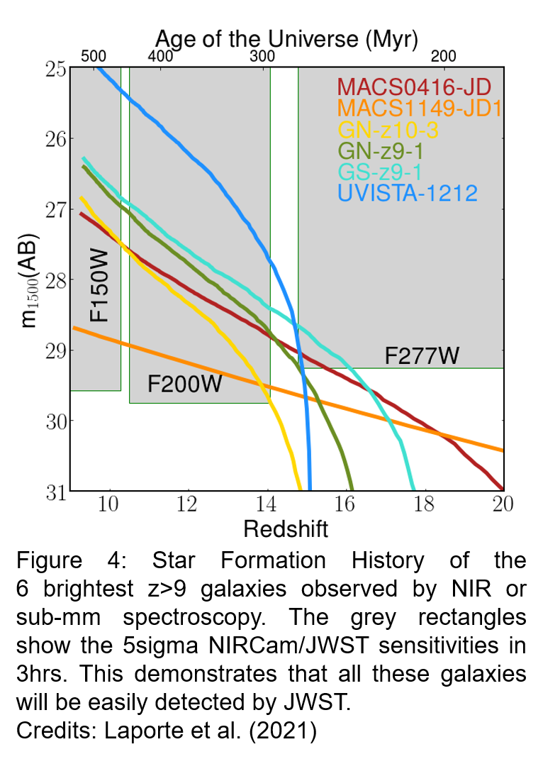 SFH of first galaxies