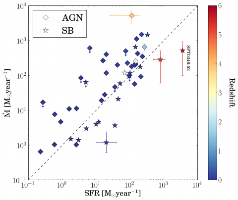 The Detection of a Molecular Outflow in a Primeval Starburst Galaxy